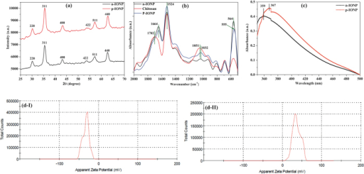 Characterization of n-IONP and p-IONP.(a) XRD spectra (b) ATR-FTIR absorption spectra, and (c) UV-Vis absorption spectra of n-IONP, and p-IONP, (d) Zeta potential analysis of n-IONP (Fig. d–I), and p-IONP (Fig. d–II).