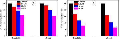Quantification of bacterial cell viability at different concentrations of n-IONP (Fig. 4a) and p-IONP (Fig. 4b).Colony forming units (CFU) were quantified for both B. subtilis and E. coli cells, and represented as percentage of viable cells in comparison to colony obtained from untreated culture.