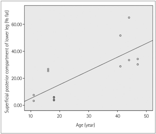 Two-point Dixon measurement of muscle fat fraction plotted against patient age. We observe that muscle fat fraction increases with age in the superficial posterior compartment of the lower leg (r=0.777; p=0.001).