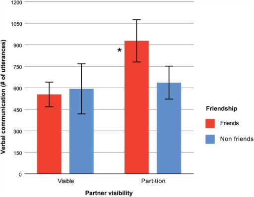 "Mean verbal communication as a function of friendship and partner visibility.Verbal communication values indicate the total number of distinct utterances (i.e., words and non-linguistic utterances such as ""uh huh"") made by team members during the team task. Teams of friends separated by a partition communicated at the highest rate. Error bars represent 95% confidence intervals around each mean. The asterisk denotes a significant interaction between friendship and partner visibility."