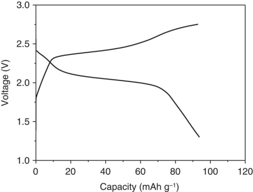 i2 phase diagram electrochemical performance with microporous carbon iod open i  microporous carbon