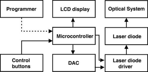 Block diagram of the of the laser biostimulator. | Open-i on data flow diagram, control flow diagram, function block diagram, design block letters, design schematics, bond graph, piping and instrumentation diagram, one-line diagram, design block patterns, functional flow block diagram, design state diagrams, design sequence diagrams, design manuals, system context diagram, design charts, constellation diagram, circuit diagram,