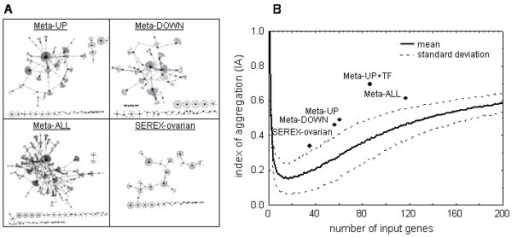 Protein networks based on protein-protein interaction data in OPHID. A: Individual interaction networks of Meta-UP, Meta-DOWN, Meta-ALL and SEREX-ovarian datasets as visualized using ProteoLens . B: The indices of aggregation (IA) for the given datasets with respect to the IA of ensembles of randomly generated datasets used as references are shown (means and standard deviations).