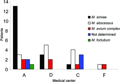 Different species of nontuberculous mycobacteria isolated from patients with cystic fibrosis (unique patient isolate) in 4 medical centers. M., Mycobacterium.