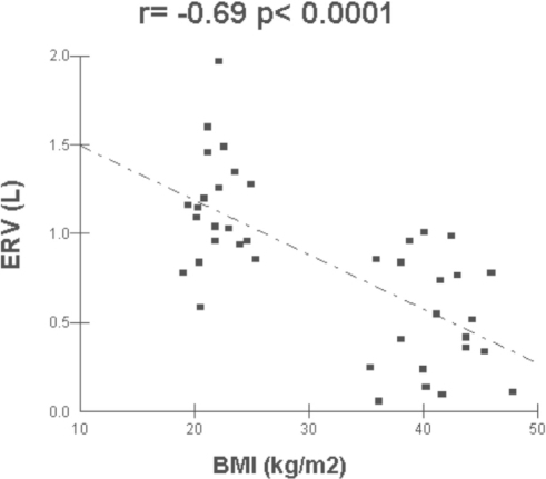 Correlation between the body mass index (BMI) and the expiratory reserve volume (ERV)