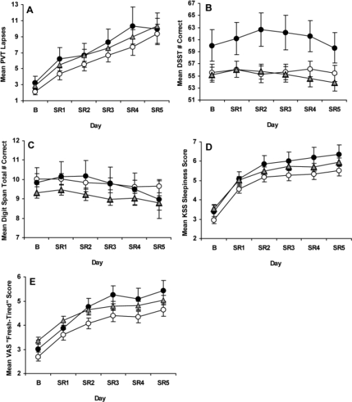 "Neurobehavioral performance at baseline and during chronic partial sleep deprivation for the PER3 groups.Mean (±SEM) (A) PVT lapses (>500 ms reaction times) per trial, (B) total number correct per trial on the Digit Symbol Substitution Task (DSST) and (C) Digit Span (DS) task, and scores per trial on the (D) Karolinska Sleepiness (KSS) and (E) ""Fresh-Tired"" Visual Analog Scale (VAS) at baseline (B) and each partial sleep deprivation/restriction night (SR1-SR5) for PER34/4 (open circles), PER34/5 (gray triangles) and PER35/5 (closed circles) subjects. Although all genotypes showed increased PVT lapses and variability across chronic PSD, there were no differential responses in lapses nor did one genotype show more lapses than the other groups at baseline or during chronic PSD. PER35/5 subjects had better cognitive throughput than their PER34/4 counterparts, as indicated by significantly higher DSST scores across days; there were no differential changes in DSST scores across chronic PSD or significant changes across days. For all groups, DS total correct scores significantly decreased, and KSS and VAS scores significantly increased across chronic PSD, but there were no differential changes or group differences in these measures during chronic PSD."