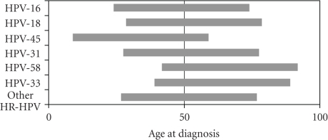 Distribution of HPV types over and under age 50. Each bar represents 100% of cases for each HPV type. HR-HPV types counted in less than 10 cases were grouped as other HR-HPV. Single infections assumed after distribution of multiple infections.