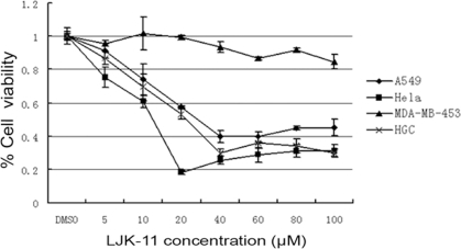 Effect of LJK-11 on the growth and death of different tumor cells.A549, Hela, HGC-27, or MDA-MB-453 cells were incubated with the indicated concentrations of LJK-11 for 48 hours. The effect of LJK-11 on cell growth and death was evaluated by MTT assay. The cell viability is expressed as a percentage of the compound-treated viable cells divided by the viable cells of the untreated control. The data are the means of triplicates ±SD.