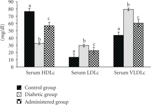 "Effect of aqueous-methanolic extract of S. mahagoni seed on serum high density lipoprotein cholesterol (HDLc), low density lipoprotein cholesterol (LDLc) and very low density lipoprotein cholesterol (VLDLc) levels in STZ-induced diabetic rat.  Bar represents Mean ± S.E.M; n = 6. ANOVA followed by multiple comparison two-tail ""t""-test. Bars with different superscripts (a,b,c) differ from each other significantly, P < .05."