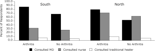 Utilization of health services by Aboriginal people aged 15 years and over in the North a and Southb of Canada by type of provider and by arthritis status.