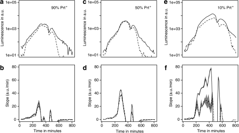 Localized peptide concentrations measured by intracellular luciferase-based peptide sensing. Mixed batch cultures of prt+ and prt− strains were grown in reconstituted skimmed milk. The fraction of the prt+ strains in the co-culture were 90% (a, b), 50% (c, d) and 10% (e, f). Intracellular peptide concentrations were measured via the dppA-controlled luminescence signal and are given in arbitrary units (y axis, top panel). The dppA reporter construct resides either in the prt+ (dashed line) or the prt− (solid line) host strain. The presented data is corrected for the relative abundance of the strain carrying the luciferase reporter. The slopes of the luminescence traces are given on the y axis of the lower panels. Each curve represents the average of four biological replicates. The results show that at a high relative abundance of the prt+ strain, the dppA expression levels are similar, indicating little or no difference in peptide availability for the two strains (a–d). At low frequencies of the prt+ strain, the intracellular amino-acid levels are higher in the prt+ strains (e, f), which is detected by the downregulation of dppA expression in that strain. For the lower panels, the standard error is shaded in gray. The dip in luminescence activity between 400 and 500 min on the x axis is an intrinsic property of the luminescence reporter, which is linked to changes in metabolic activity when cells go into stationary phase (Bachmann et al., 2007).