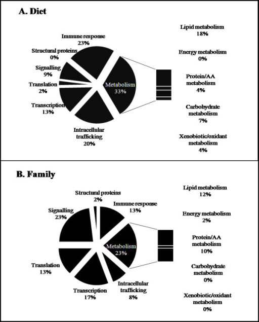 Functional categories of genes differentially expressed in Atlantic salmon liver. The top 100 most significant clones (two-way ANOVA analysis; p < 0.05) which were differentially expressed between the two diets (A) and family groups (B) were categorized according to biological function. Non-annotated clones, those representing the same gene or with a miscellaneous function (Tables 2 and 3) are not represented.