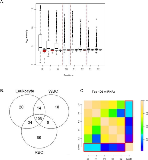 Profiling of blood derived fractions and correlation of miRNA intensities between individual fractions and contaminant class.(A) Box plots representing background subtracted non-normalized and summarized log2 intensities of human miRNAs (white) and background probes (red) from each fraction. The black bar represents the median of each distribution. The open circles represent the outliers. (B) Counts of detected features in Leukocytes (L), WBC (W) and RBC (R) constituting the contaminant profile. (C) Heat map of Spearman's Rank Correlation coefficients of the highest expressing 100 miRNAs across all 5 plasma fractions (CS, S1, S2, P1 and P2). The contaminant class is designated as LWR and represents 313 miRNAs derived from the union of the Leukocytes, WBC and RBC fractions. Correlation values are shown in the bar scale.