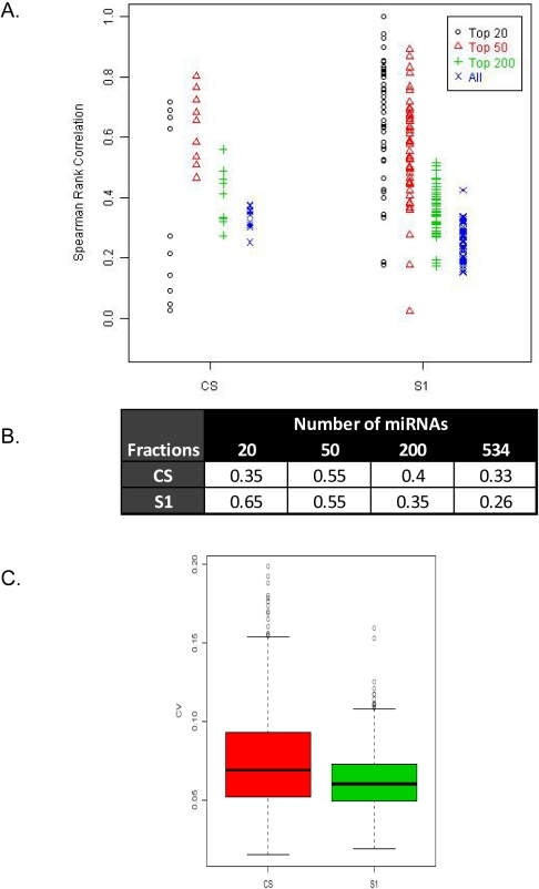 Correlation of expression levels of circulating miRNAs across different biological replicates in the CS and S1 fractions.(A) Spearman's Rank Correlation coefficients for CS and S1 fractions, across all replicates restricting to the highest expressing 20, 50, 200 or 534 (all) human miRNAs that are common to the 2 fractions. Each point on the graph represents the rank correlation values across all pair-wise combination of replicates for the category under study. (B) Mean correlation values for the CS and S1 fraction in each intensity strata. (C) Analysis of Coefficient of Variance of the CS and S1 fractions for the 534 miRNAs under study.