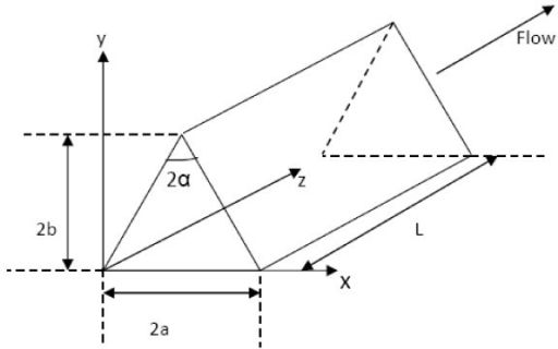 Geometry of a triangular duct.
