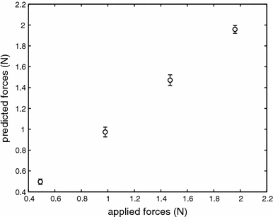 Predicted forces versus applied forces. The forces on the forceps were estimated from the forces on the rod and the opening angle of the forceps using a two-dimensional linear function. The results are plotted against the actual values used in the experiment. Error bars represent standard deviations in the estimated values across opening angles