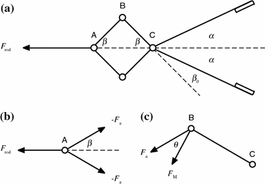 Kinematics and force propagation of a four-bar mechanism