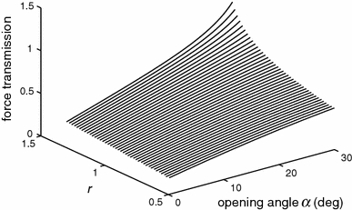 Force transmission coefficients. Coefficients as a function of opening angle of the grasper for different ratios r between the lengths of the links of the four-bar mechanism
