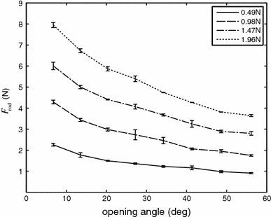 Forces on the rod. Forces for the different opening angles and forces applied on the forceps. Error bars represent standard deviations around the mean for the three repeated measurements of each combination of opening angle and applied force. Opening angles represent the angle between the two forceps