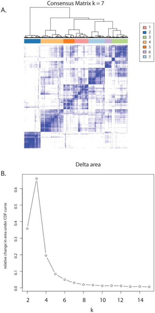 Results of Consensus Clustering to define the smallest number of subgroups that define genomic variation within the entire combined dataset.A) A heatmap of the consensus matrix, displaying samples with high consensus (blue) are grouped together, compared to those with low consensus (white). B) The delta area plot shows a negligible increase in area under the Consensus cumulative distribution function in more than seven subgroups. Thus, dividing the data into more subgroups does not improve sample classification.
