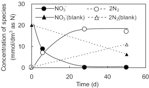 Comparison of nitrate utilization and nitrogen gas evolved with and without super plasticizer as an electron donor in 1.0 mmol/dm3of nitrate solutions and 1000 mg/dm3of activated sludge as the microorganism. Run 2 was carried out with the electron donor and Run1 was carried out without the electron donor (blank). 2N2 is used for amount of N2 evolved in order to directly compare the mass balance with NO3-.Lines are shown to help identify the general trends shown by the data.