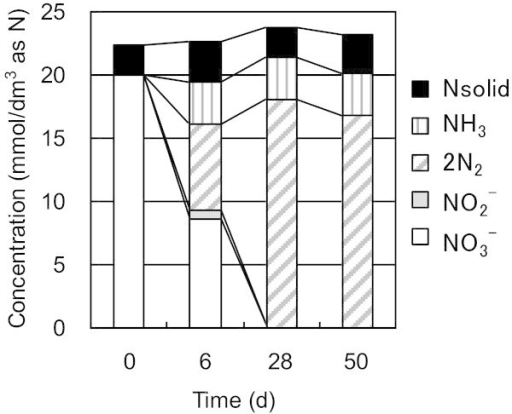 Material balance of nitrogen species during Run 2 in the presence of super plasticizer as an electron donor, where the initial concentrations of nitrate and micro organism were 20 mmol/dm3and 1000 mg/dm3, respectively.