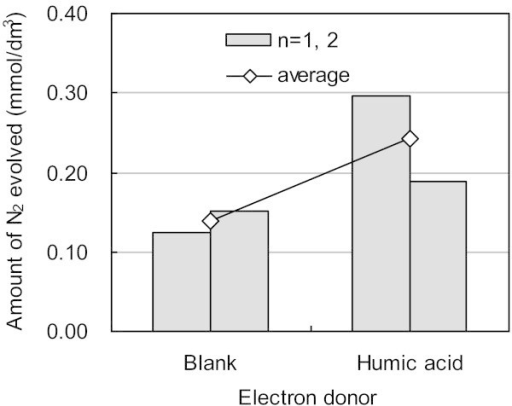 Comparison of evolved nitrogen gas between blank (Run 14) and humic acid (Run 15). Two analytical data under each condition are shown in the bar graphs and their averages plotted by.