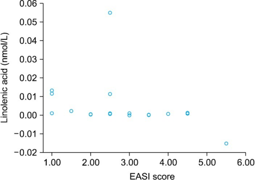 The serum C18 : 3n (linolenic acid) levels and Eczema Area Severity Index (EASI) scores showed a significant negative correlation in the 320 mg group (r=0.544, p=0.013).