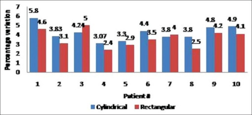 Percentage variation between measured and planned point doses with cylindrical and rectangular phantoms for Rapid Arc for 10 patients