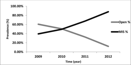 Prevalence of two different surgical techniques inpopulation of ISASS and SMISS membership over different timeperiods (from 2009 to 2012).