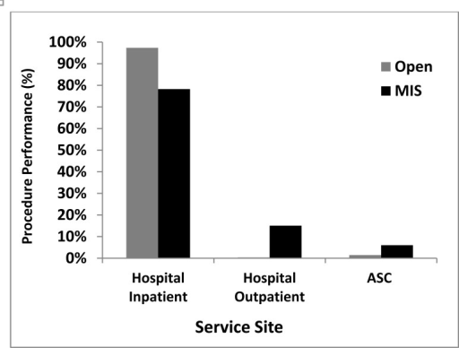 Analysis of Approach patterns in differentSite of Service.