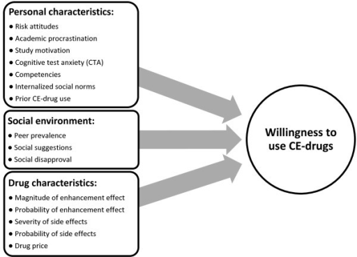 Factors influencing the willingness to use CE-drugs.
