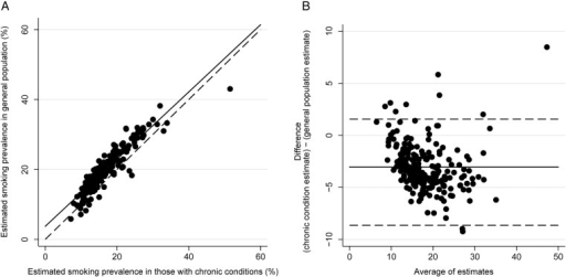 Relationship between QOF estimates for the general population and those with chronic conditions (2012/2013), (A) Association between estimates (dashed line: estimates are equal; solid line: fitted line). (B) Bland-Altman plot showing relationship between difference in estimates and mean difference (solid line: mean difference; dashed lines: 95% limits of agreement). SM07 and SM08 (2012/2013) used for QOF estimates for the general population; SM05 and SM06 (2012/2013) used for QOF estimates for those with chronic conditions. QOF, QOF, Quality and Outcomes Framework