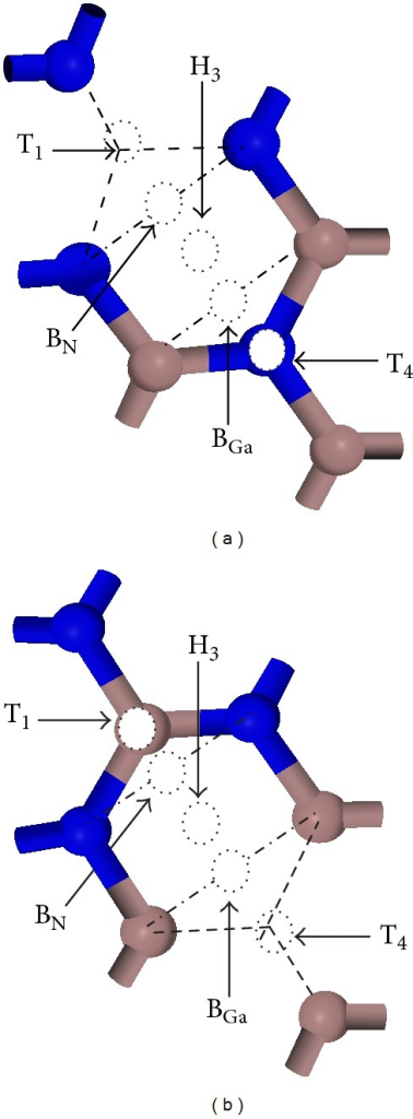 Top view of various possible adsorption sites of Cs on 2 × 2 GaN(0001) defect surface: (a) Cs on Ga defect surface, (b) Cs on N defect surface.