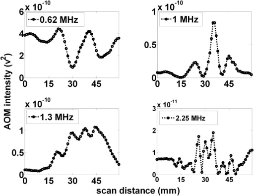Increasing the applied ultrasound frequency increases the number of projected AOM peaks.The number of observed peaks and their separation within the observed pattern appears to scale with ultrasound frequency, (A), (B), (C), and (D), with 2, 3, 4, and 7 peaks observed for ultrasound frequencies of 0.62, 1.0, 1.3, and 2.25 MHz, respectively.