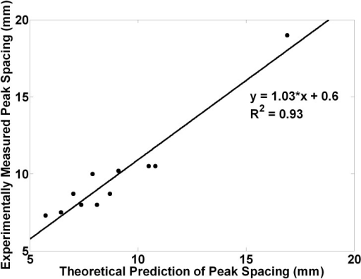 Measured peak separations vs those predicted from simple theory, for different sound frequency and geometry.A linear fit of the observed data agrees with the theory: Measured peak spacing (mm) = 1.03×Predicted spacing+0.6.
