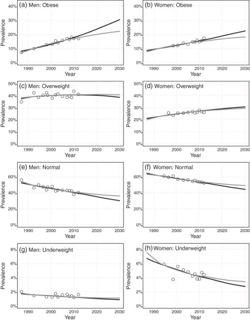 Projections (2013 to 2030) of age-aggregated prevalence by BMI category, for men and women. The linear scenario is indicated by the black line, the deceleration scenario is indicated by the gray line, and the historical BMI time series data are indicated by the open circles.