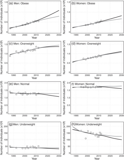 Projections (2013 to 2030) of age-aggregated numbers of individuals by BMI category, for men and women. The linear scenario is indicated by the black line, the deceleration scenario is indicated by the gray line, and the historical BMI time series data are indicated by the open circles.