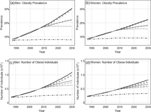 Separation of epidemiologic and demographic contributions to the projected change in obesity prevalence and numbers of individuals, for men and women. The linear scenario is indicated by the black line and the deceleration scenario is indicated by the gray line. The demographic projection using 2011–2012 as reference is indicated by the dotted line; the corresponding epidemiologic projections are indicated by the black and gray circles. The demographic projection using 1987 as reference is indicated by the dashed line.
