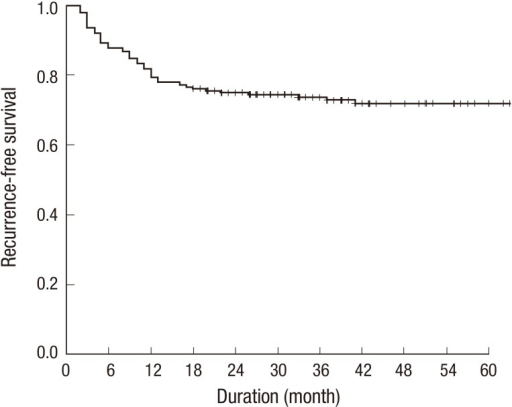 Recurrence free survival rate of 205 patients with hepatocellular carcinoma who underwent living donor liver transplantation.
