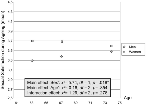 Satisfaction with sexual activity during ageing: mean-values, differentiated by gender.In the box are the results of the nonparametric repeated measures analysis of variance (Kruskal-Wallis-Test; Friedmann-Test). *p<.05.