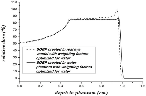 The created SOBP in instance depth of ocular media using the weighting factors which are optimized for water phantom (solid line), and the SOBP created in water phantom using the appropriate weighting factors for water (dashed line). See table 2.
