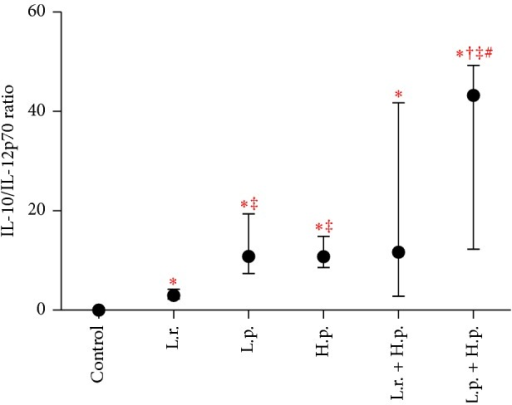 The cytokine IL-10/IL-12p70 ratio. Values expressed as medians from the ratios from six independent experiments and interquartile ranges [Q1–Q3]; control: unstipulated DCs; L.r.: L. rhamnosus 900; L.p.: L. paracasei 915; and H.p.: H. pylori; statistically significant differences are given as follows: ∗: stimulators versus control (unstimulated DCs), †: stimulators versus H. pylori, ‡: stimulators versus L. rhamnosus 900, stimulators versus L. paracasei 915; P < 0.05; DCs: dendritic cells.