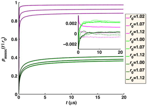 Time-dependent probability of association of particle pairs for the system of Fig. 5 with Δt = 0.001 μs and DAB = 1 nm2/μs, the parameter combination with the largest error, but now with the simulations adapted to reduce error. The RD simulations with absorbing BCs are in magenta and for ka = 10 nm3/μs in light and dark green, with the exact solution shown as a black dashed line. To reduce the error for these conditions, we lowered the distance over which reweighting is applied. The magenta lines are simulations with the reweighting separation decreased from  to , but with the same reaction zone size. This means trajectories are reweighted for a shorter length of time. The light green lines are for ka = 10 nm3/μs and the reweighting separation decreased from  to . Another way to reduce error is to simply increase ka, and in dark green we show association for ka increased from 10 to 10.3 nm3/μs. This approach is not applicable to absorbing BCs (ka cannot be increased) but works well for finite rates. The inset shows the difference between exact and simulated results.