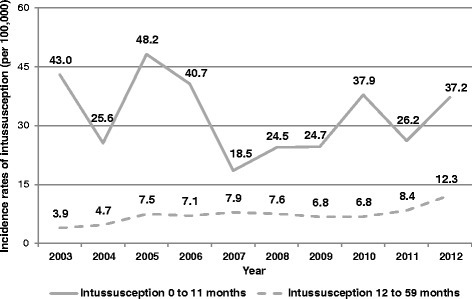 Hospitalization rates for intussusception in Sicily from 2003 to 2012