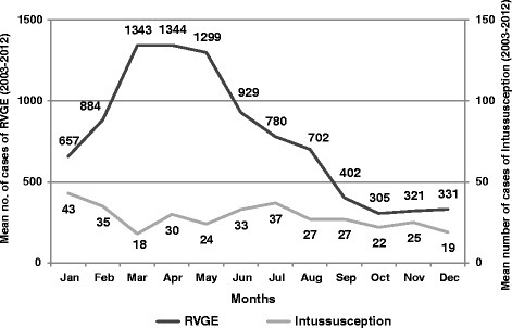 Comparison of mean no. of cases of intussusception and RVGE hospitalization seasonality in Sicily from 2003 to 2012