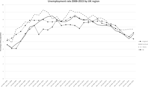 Unemployment rate by UK region (2008–2015). Source: Labour Market Statistics, ONS (ONS, 2015).