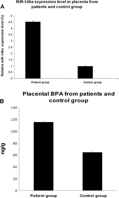 MiR-146a expression levels and bisphenol A (BPA) value in placenta from pregnant women living in polluted area and pregnant women living in a non-polluted area. a The expression of mir-146a was studied in placenta from 40 pregnant women, undergoing therapeutic abortion occurring in the second trimester of pregnancy for fetal malformations and from 40 pregnant women living in a non-polluted area by microRNA assay-based quantitative RT-PCR following the Delta-Delta Ct method. RNU6B was utilized for an endogenous reference to standardize microRNA expression levels. The results were expressed as relative expression levels after calibration with the universal reference data. The asterisk indicates a significant difference between patients with control group. P < 0.05. b Placental bisphenol A (BPA) value between 40 pregnant women, undergoing therapeutic abortion occurring in the second trimester of pregnancy for fetal malformations and from 40 pregnant women living in a non-polluted area P < 0.05