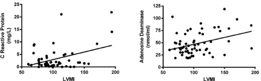 - Correlation curves of serum markers and left ventricular mass index. Correlation between CRP serum levels (left panel) or ADA serum activity (right panel) and LVMI are shown. Results are displayed in Table IV.