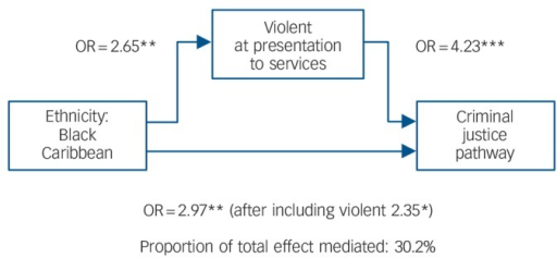 Mediation analyses for violence and criminal justice system (CJS) among Black Caribbean patients: logistic regression showing direct and indirect pathways.*P<0.05, **P<0.01, ***P<0.001.
